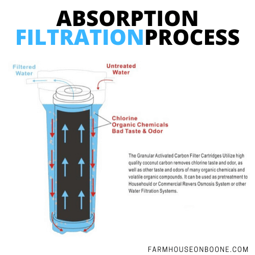 ABSORPTION FILTRATION PROCESS